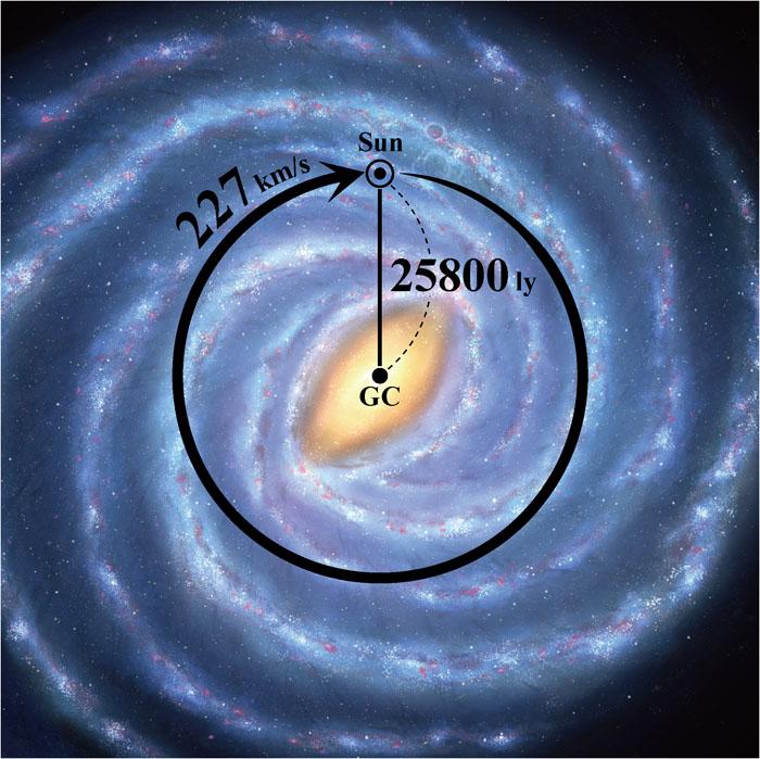 เอาไงต่อ! แผนที่กาแล็กซีทางช้างเผือกล่าสุดบ่งชี้ว่าโลกเคลื่อนที่เข้าใกล้หลุมดำเร็วกว่าเดิม